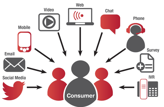 How to Identify New Sales Channels in a Digital World