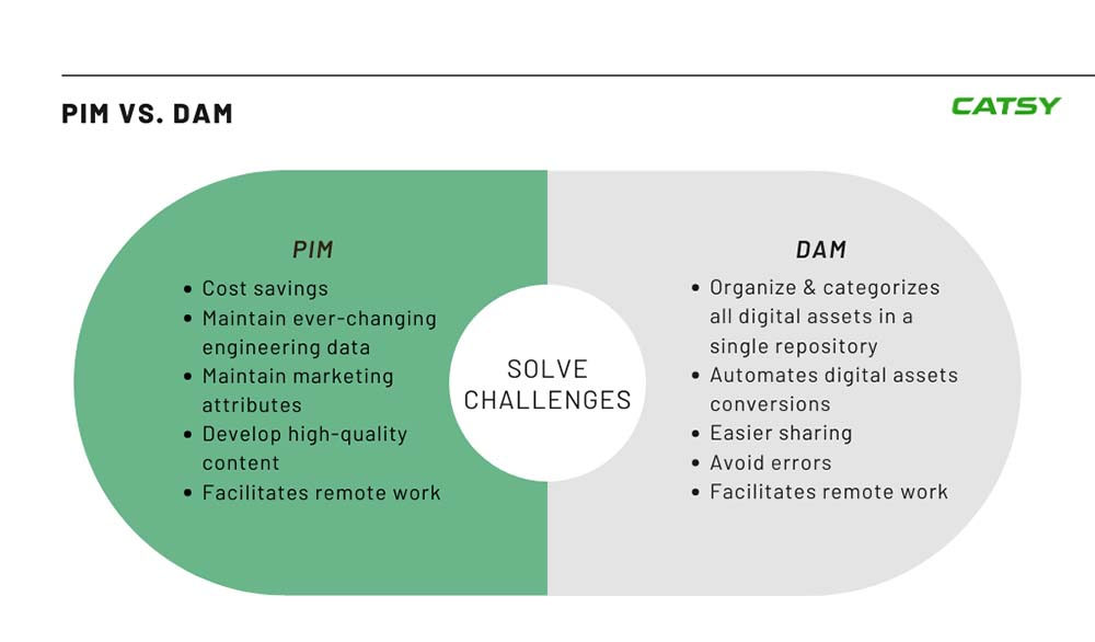 product information and digital asset management Chart Challenges they Solve