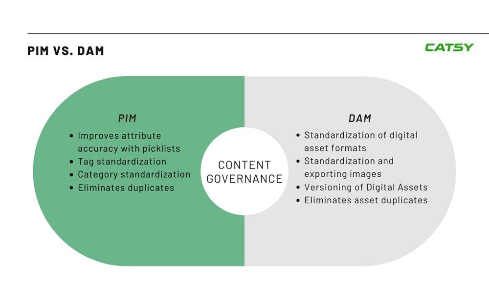 pim and dam software Content Governance