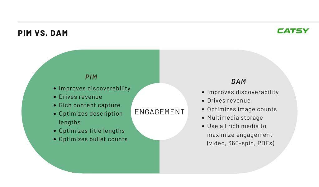 PIM DAM Engagement pim and dam differences