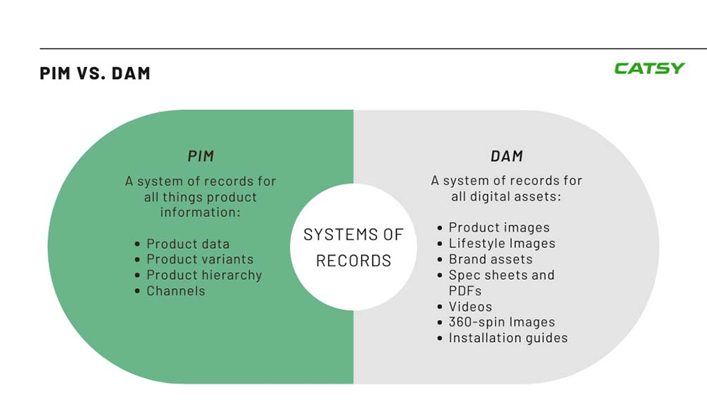 Product information management and digital asset management system of records