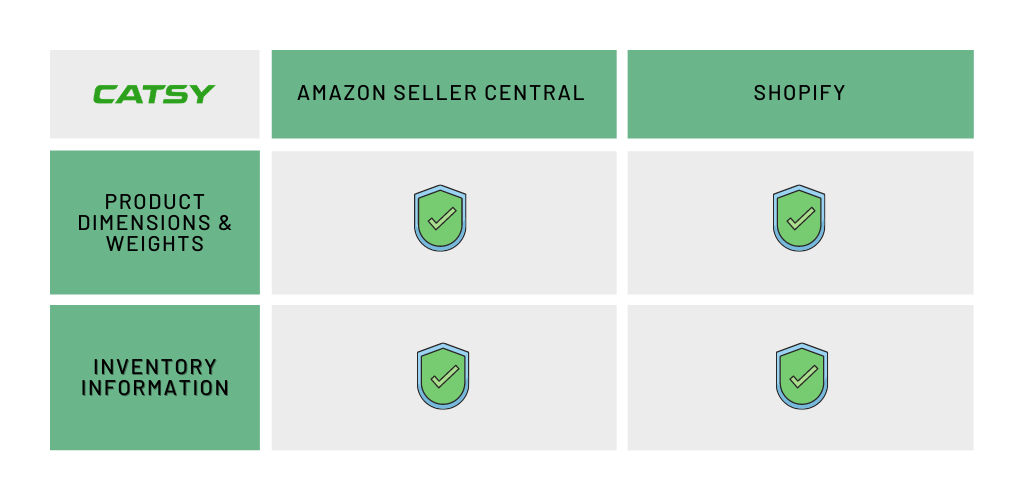 shopify amazon integration erp sync with pim