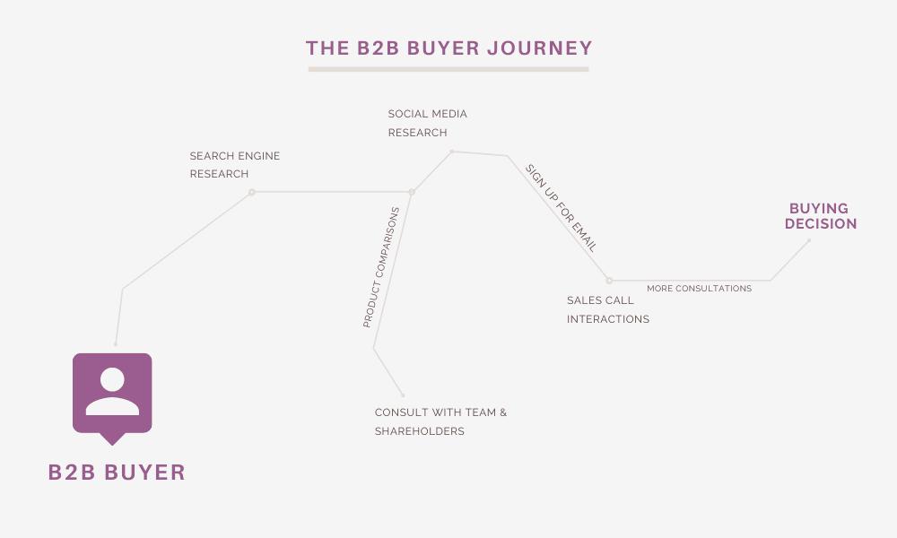 b2b pim buyer journey